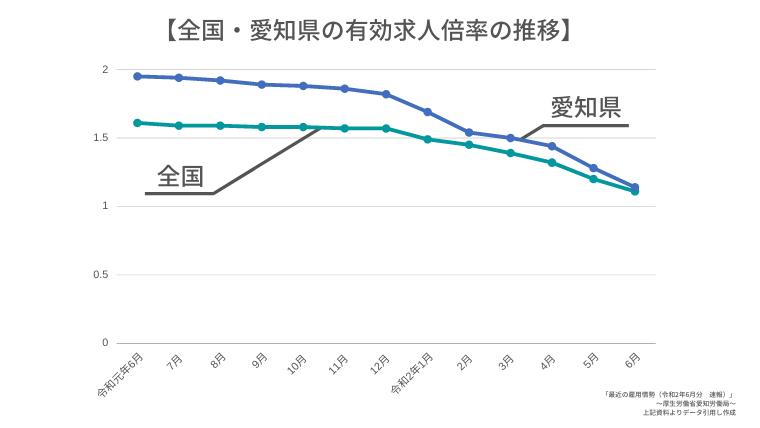 全国・愛知県の有効求人倍率の推移