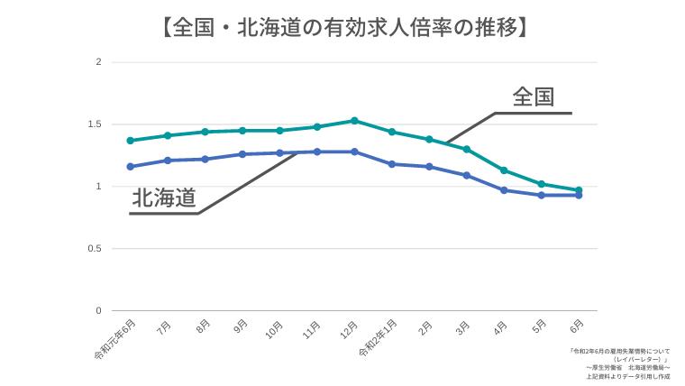 全国・北海道の有効求人倍率の推移